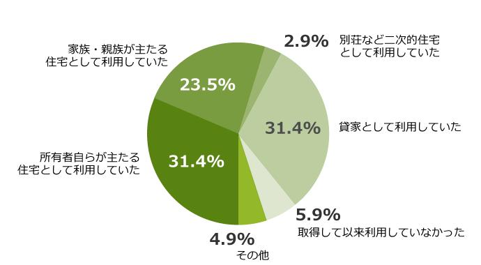2011年 埼玉県空家実態調査