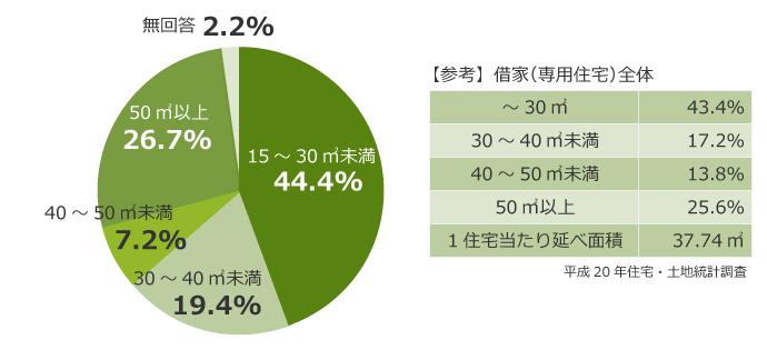 専有面積(東京)