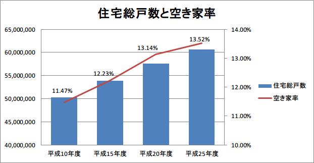 住宅総戸数と空き家率