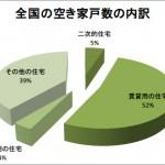820万戸の空き家 一番増加したのは放置空き家になる可能性の高い『その他の住宅』