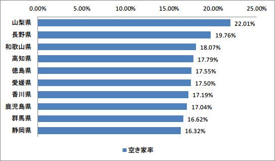 空き家率の高い10都道府県