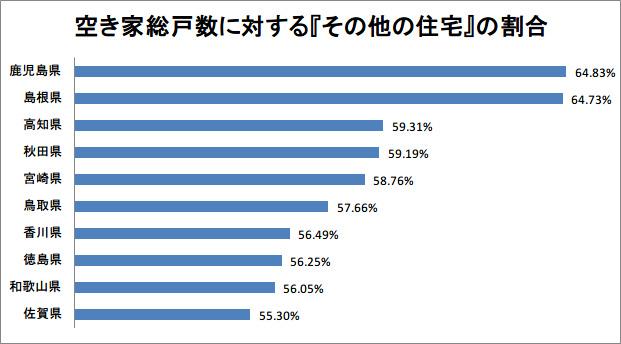 空き家総戸数に対する『その他の住宅』の割合