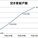 全国の空き家総戸数の推移をグラフにしてみました