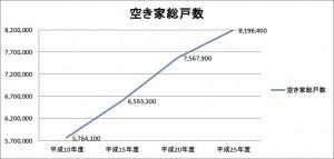 空き家総戸数の推移