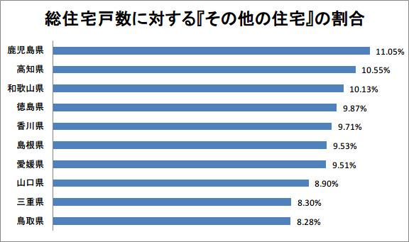 総住宅戸数に対する『その他の住宅』の割合