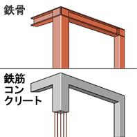 建物の構造が鉄骨造や鉄筋コンクリートの場合