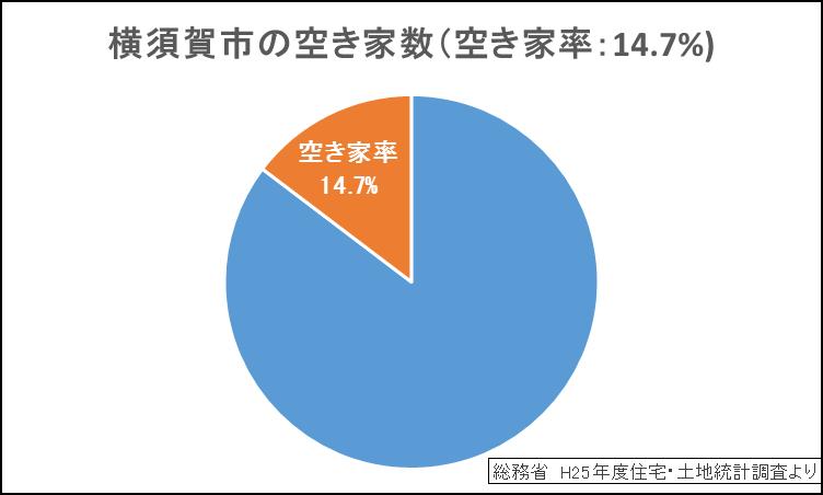 横須賀市の空き家率