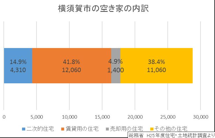 横須賀市の空き家率の内訳