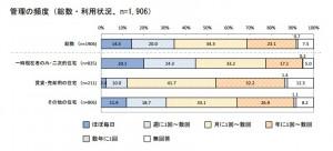 空き家管理の頻度を示した横棒グラフ