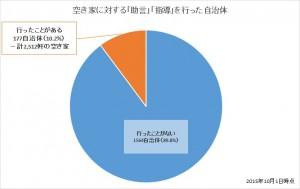 空き家に対する助言・指導を行った自治体数(2015年10月1日時点)