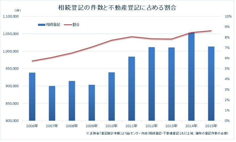 相続登記の件数と不動産登記に占める割合を示したグラフ