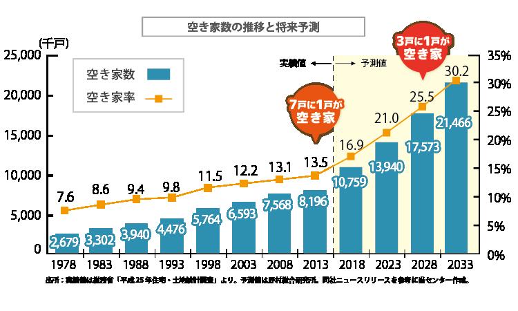 空家数の推移と将来予測