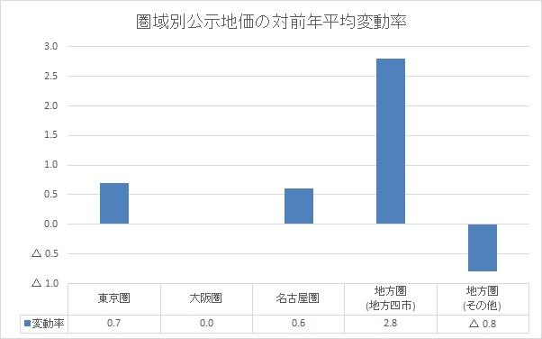 圏域別公示地価の対前年平均変動率のグラフ