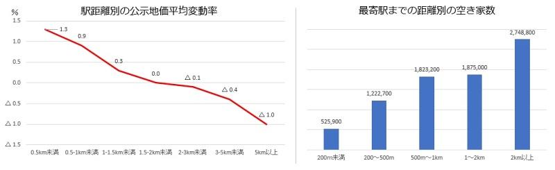 空き家数と公示地価の比較