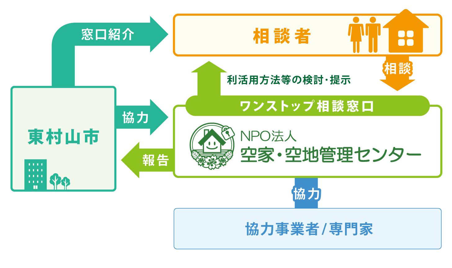 東村山市「空き家対策総合相談窓口」相関図