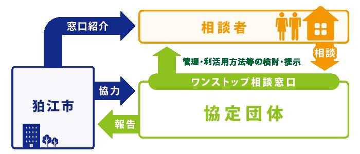 狛江市 空き家のワンストップ相談窓口 相関図