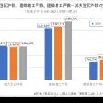 土地住宅統計調査の考察<br />滅失登記件数と建築着工戸数より