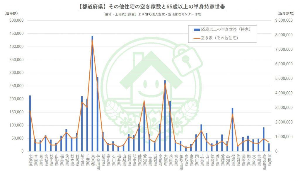 空き家数と65歳以上の高齢単身世帯のグラフ
