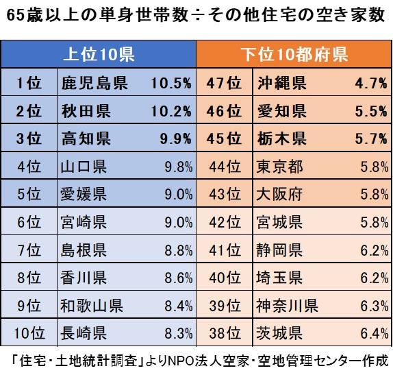 65歳以上の単身世帯÷空き家数の表