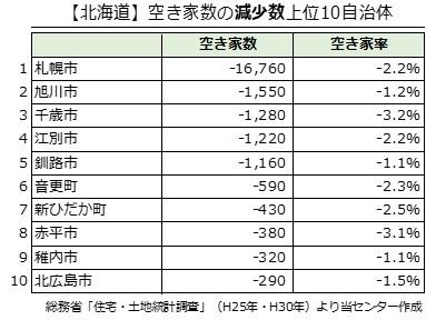 【北海道】空き家数の減少数上位10自治体