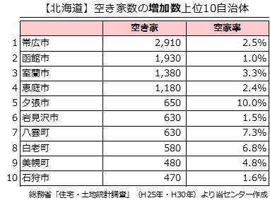 【北海道】空き家数の増加数上位10自治体