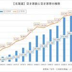 【北海道】空き家数の増減ランキング