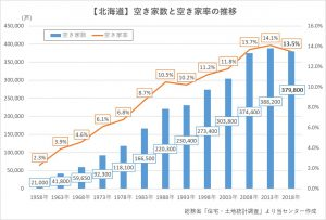 【北海道】空き家数と空き家率の推移
