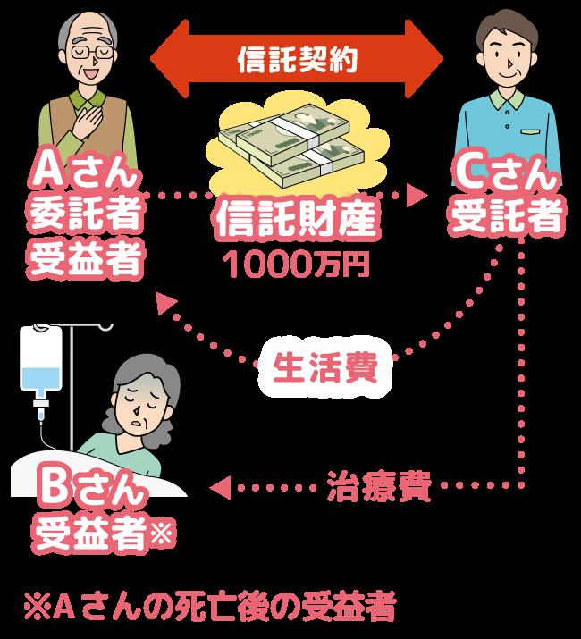民事信託事例01