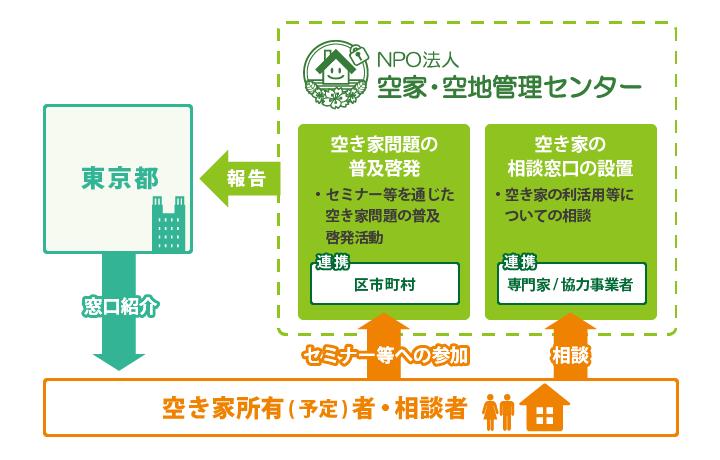 2020年度東京都モデル事業_相関図