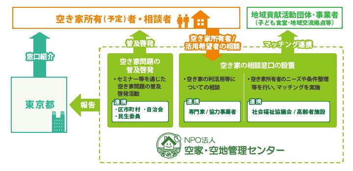 2021年度東京都モデル事業_相関図