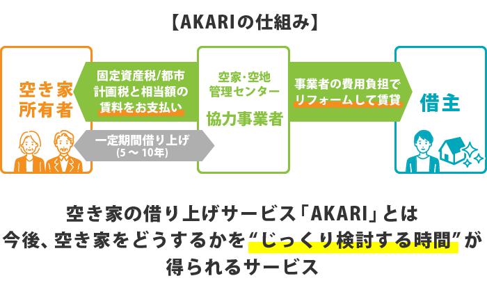 AKARIの仕組み